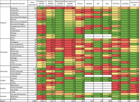 Estadísticas de tamizaje, incidencia, mortalidad y postividad - 30/07/20