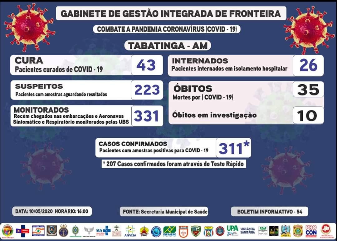 Reporte 54 - Secretaría Municipal de Salud (Brasil)