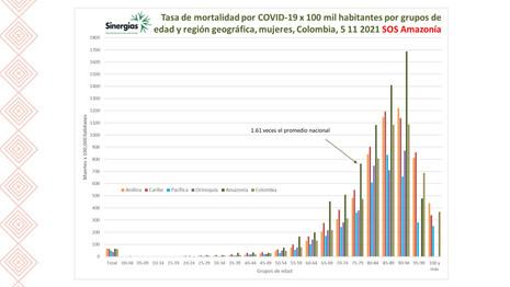 Tasa de mortalidad por COVID19 en mujeres