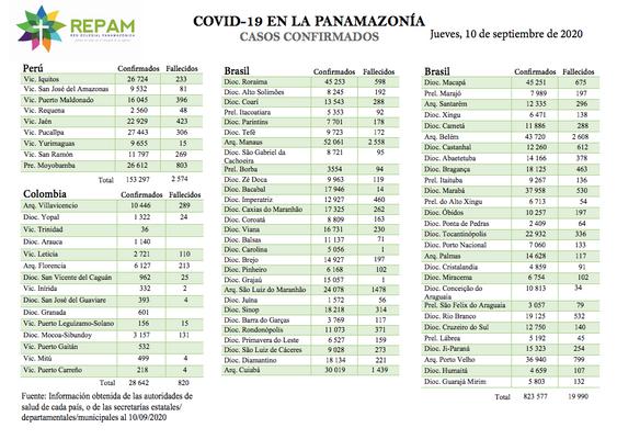Casos confirmados en la panamazonía - 10/09/20