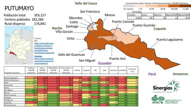 Situación del COVID-19 en Putumayo al 27/07/20