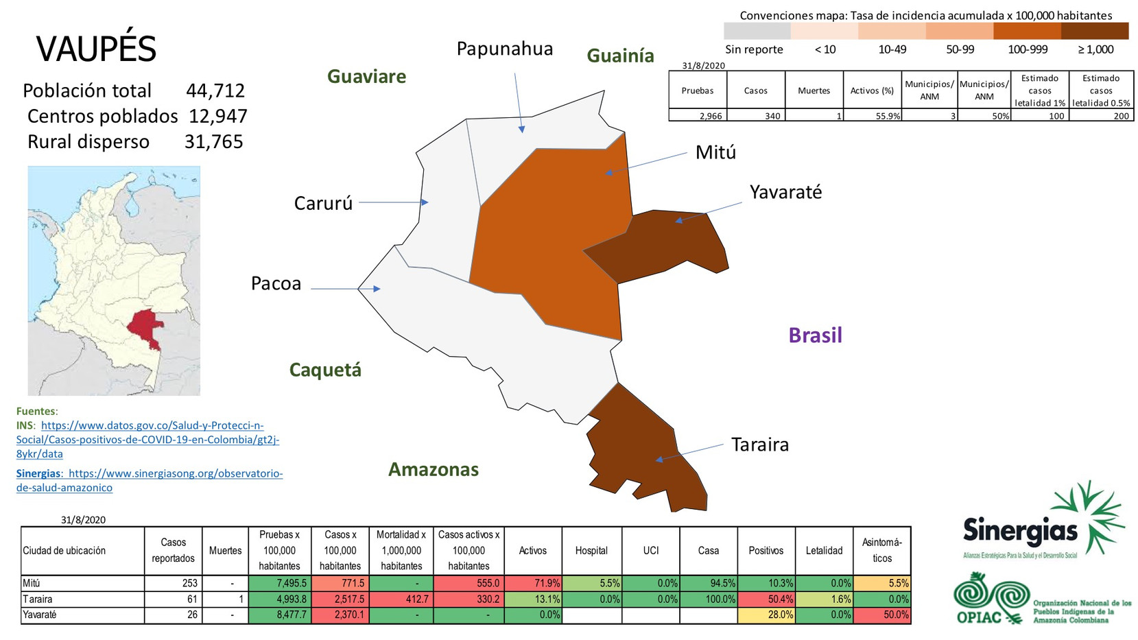 Situación del COVID-19 en el departamento de Vaupés a 31 de agosto del 2020