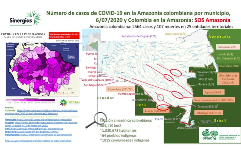 Comportamiento del COVID-19 en la Amazonía colombiana