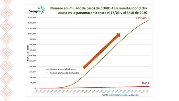Número acumulado de casos de COVID-19 y muertes entre el 17/03 y el 05/10 de 2020