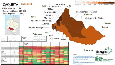 Situación del COVID-19 en el departamento de Caquetá a 23 de noviembre del 2020
