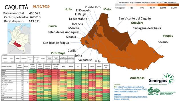 Situación del COVID-19 en el departamento de Caquetá a 06 de octubre del 2020