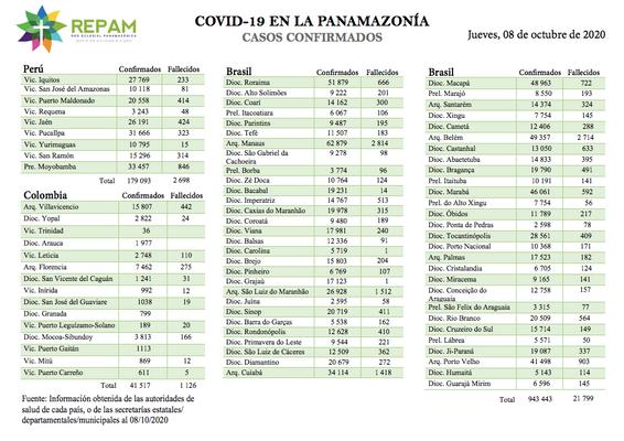 Casos confirmados en la panamazonía - 08/10/20
