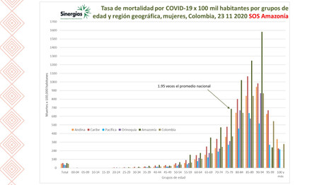Tasa de mortalidad en mujeres por COVID-19 a 23/11/2020