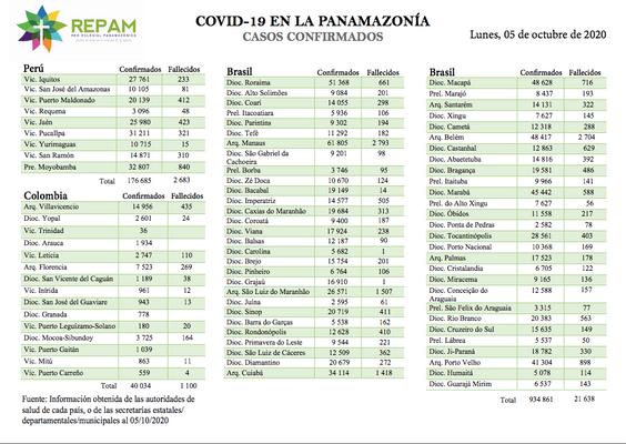 Casos confirmados en la panamazonía - 05/10/20