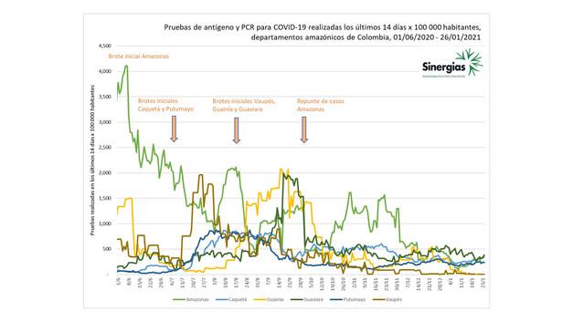 Pruebas de antígenos y PCR realizadas en los últimos 14 días en los departamentos amazónicos