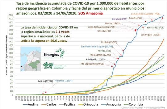 Tasa de incidencia acumulada - 06/03/20 al 14/06/20
