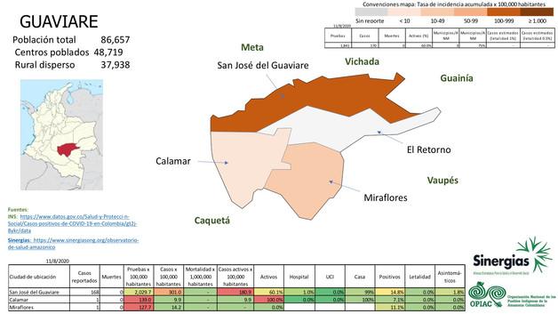 COVID-19 en el Guaviare a 11/08/20