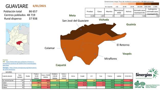 Situación del COVID19 en el departamento de Guaviare
