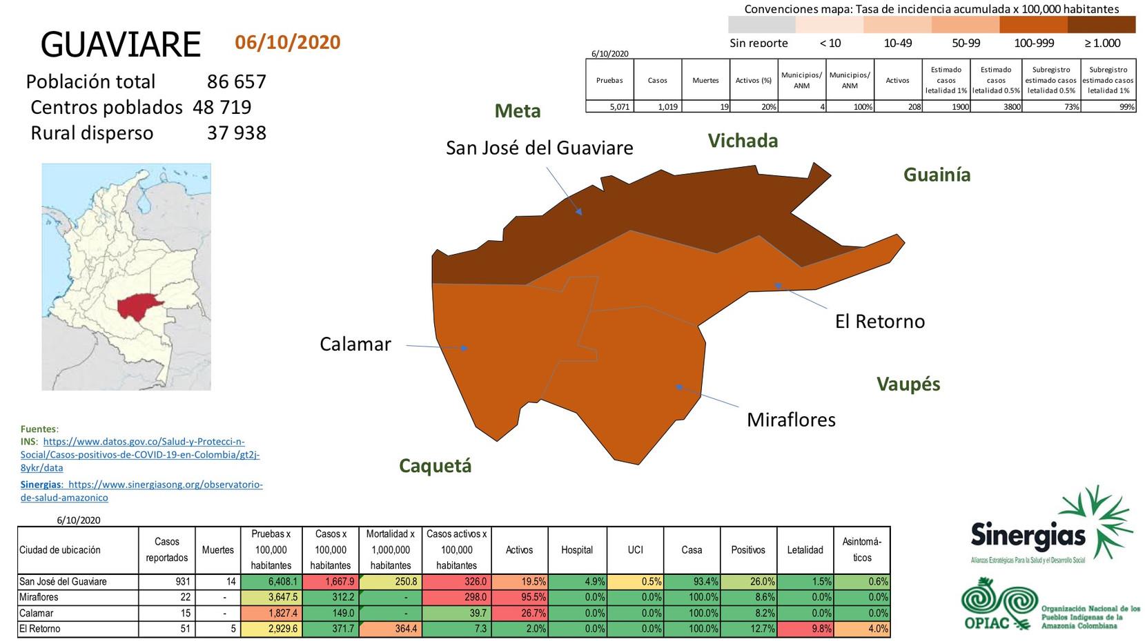 Situación del COVID-19 en el departamento de Guaviare a 06 de octubre del 2020