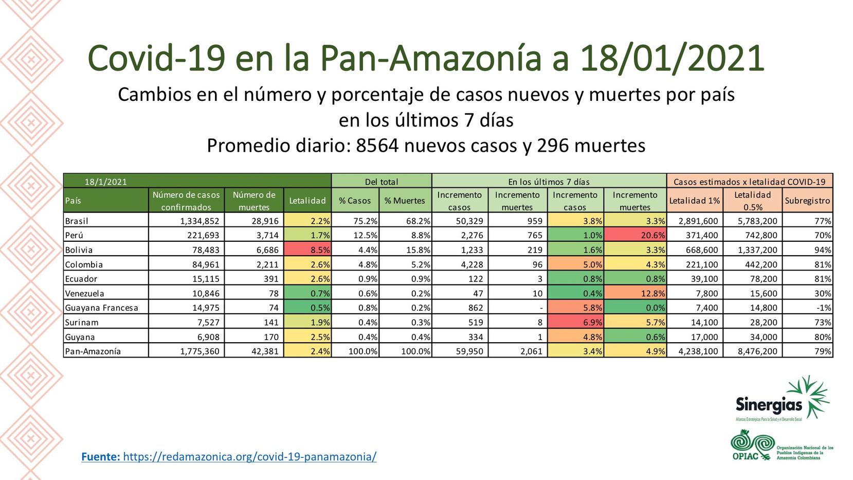 Tabla de la situación de COVID-19 en la Pan-Amazonía