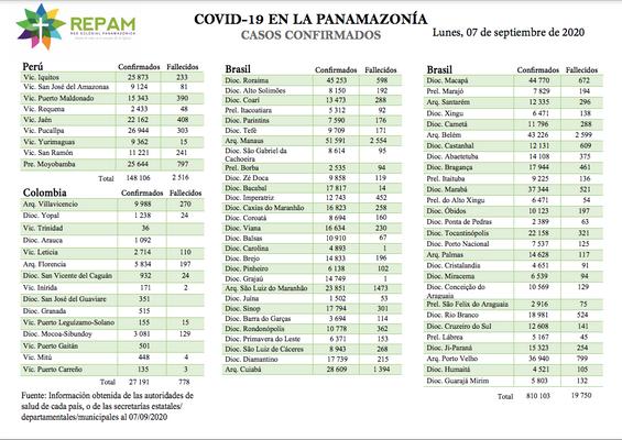 Casos confirmados en la panamazonía - 07/09/20