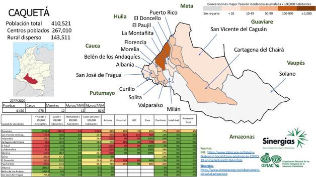 Situación del COVID-19 en Caquetá al 27/07/20