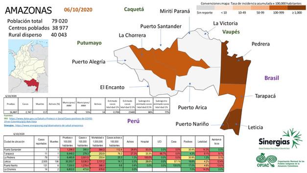 Situación del COVID-19 en el departamento de Amazonas a 06 de octubre del 2020