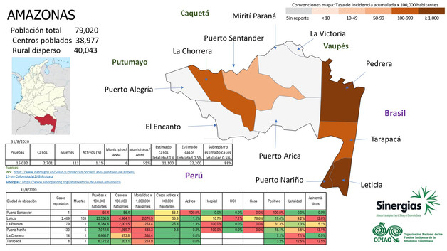Situación del COVID-19 en el departamento de Amazonas a 31 de agosto del 2020