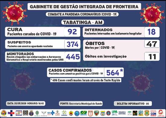 Reporte 64 - Secretaría Municipal de Salud (Brasil)