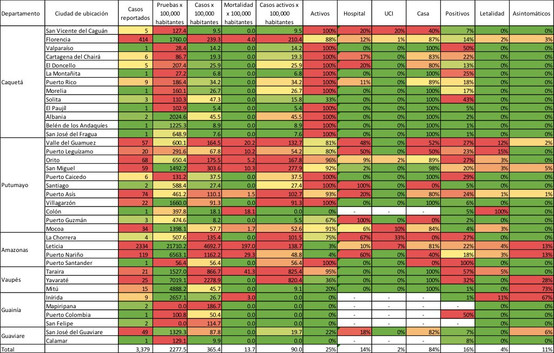 Estadísticas de tamizaje, incidencia, mortalidad y postividad - 06/07/20