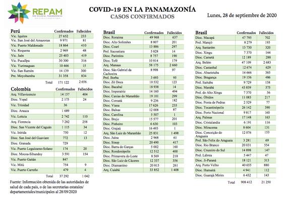 Casos confirmados en la panamazonía - 28/09/20