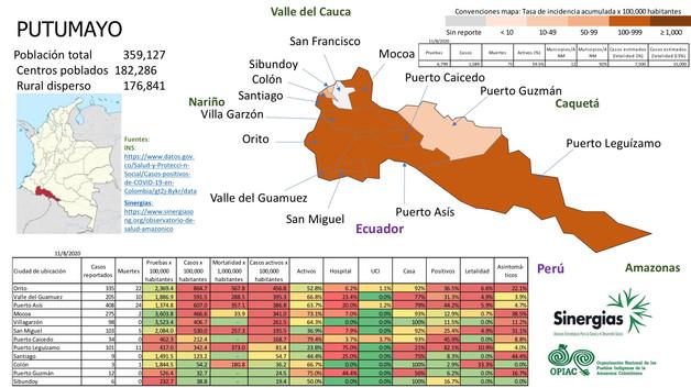 COVID-19 en Putumayo a 11/08/20