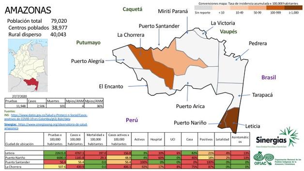Situación del COVID-19 en Amazonas al 27/07/20