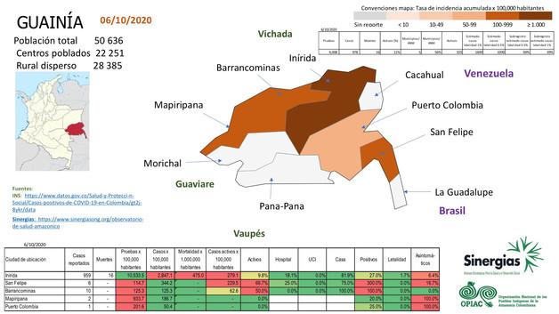 Situación del COVID-19 en el departamento de Guainía a 06 de octubre del 2020