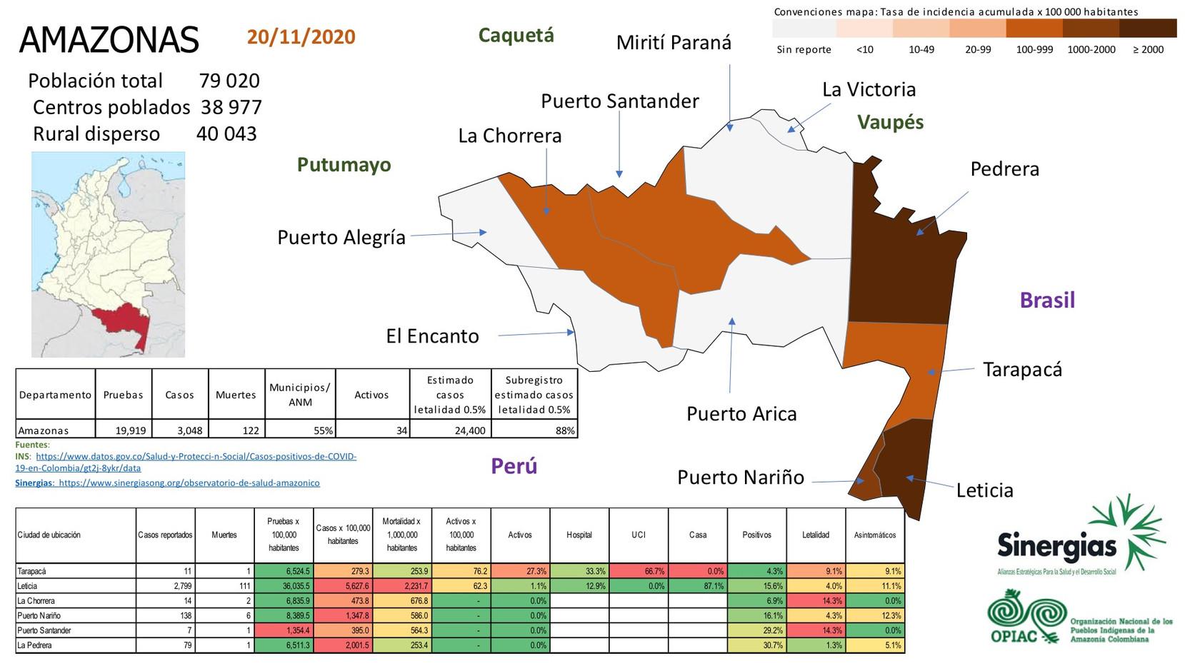 Situación del COVID-19 en el departamento de Amazonas a 23 de noviembre del 2020