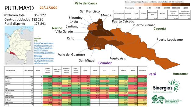 Situación del COVID-19 en el departamento de Putumayo a 23 de noviembre del 2020