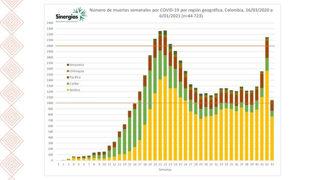 Número de muertes semanales por COVID19 por región geográfica en Colombia