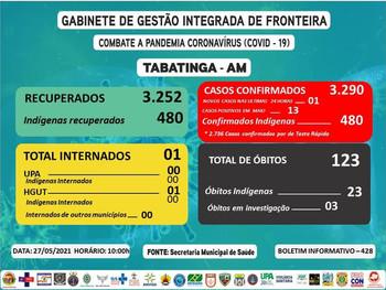 Reporte 428 - Secretaría Municipal de Salud (Brasil)