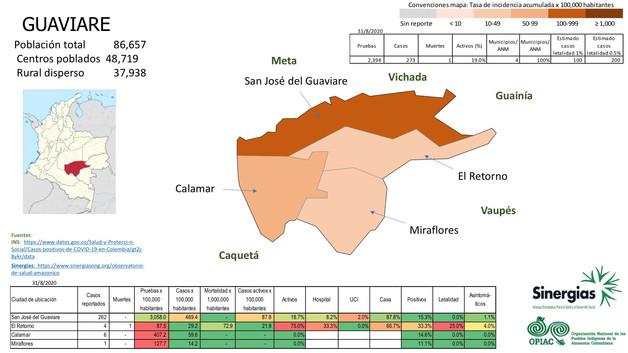 Situación del COVID-19 en el departamento de Guaviare a 31 de agosto del 2020
