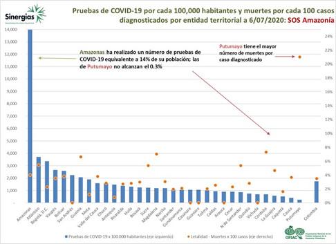 Pruebas de COVID-19 por cada 100 habitantes y muertes por cada 100 casos diagnósticados por entidad territorial - 06/07/2020