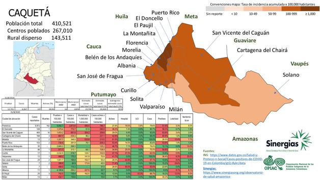 Situación del COVID-19 en el departamento de Caquetá a 31 de agosto del 2020