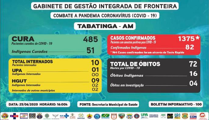 Reporte 100 - Secretaría Municipal de Salud (Brasil)