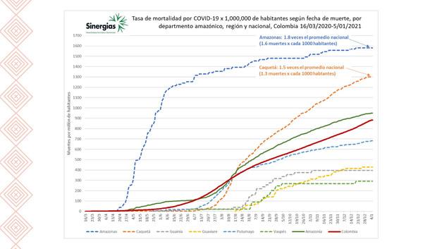 Tasa de mortalidad por COVID19 x 1'000.000 de habitanes por departamento amazónico