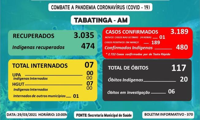 Reporte 370 - Secretaría Municipal de Salud (Brasil)
