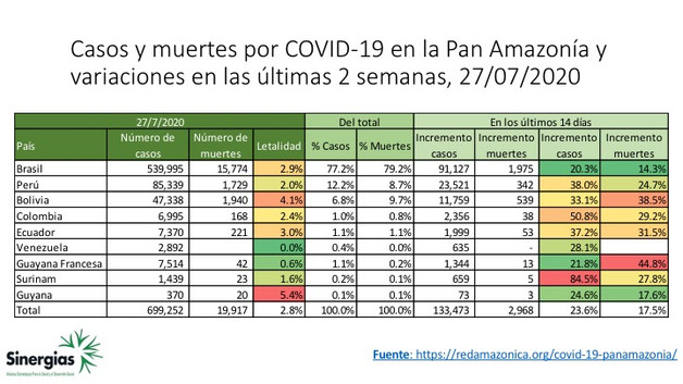 Casos de muertes por COVID-19 en la panamazonía y variaciones en las últimas dos semanas al 27/07/20