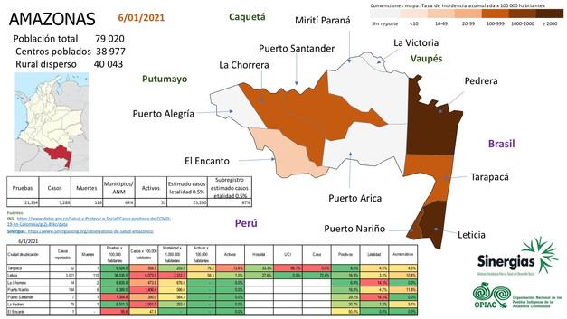 Situación del COVID19 en el departamento de Amazonas