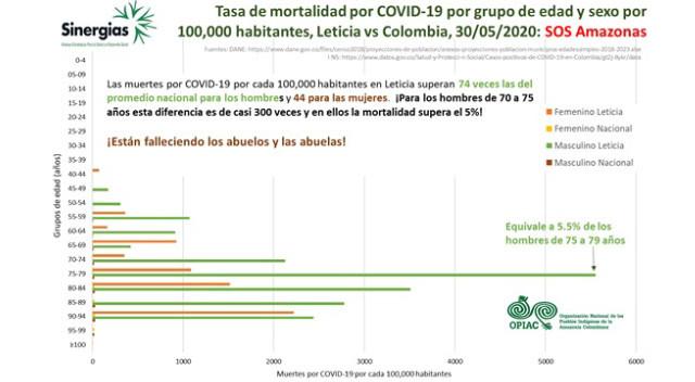 Tasa de mortalidad por COVID-19 en la región amazónica colombiana - 06/03/20 al 30/06/2020
