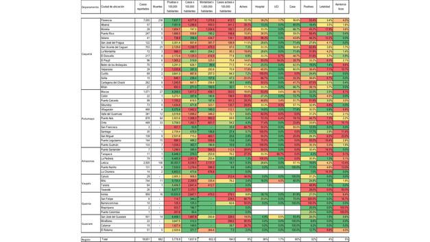 Estadísticas de tamizaje, incidencia, mortalidad y postividad - 06/10/20