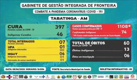 Reporte 83 - Secretaría Municipal de Salud (Brasil)