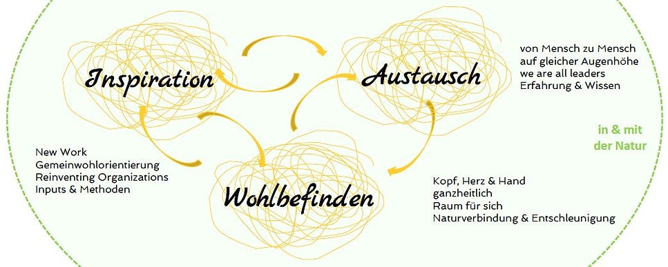 Inspiration - Austausch - Wohlbefinden.j