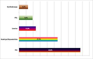 PiS z absolutną większością w sejmie