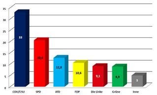 Wynik wyborów do Bundestagu