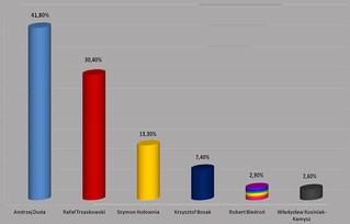 Wstępne wyniki pierwszej tury wyborów Prezydenta RzP