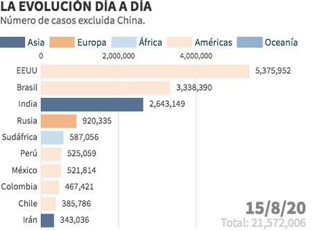 Expansión en cifras del Covid-19 en el mundo