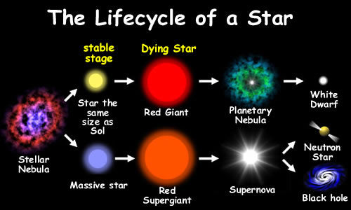 Wix.com Life Cycle of a Star created by nk33ballin based ...